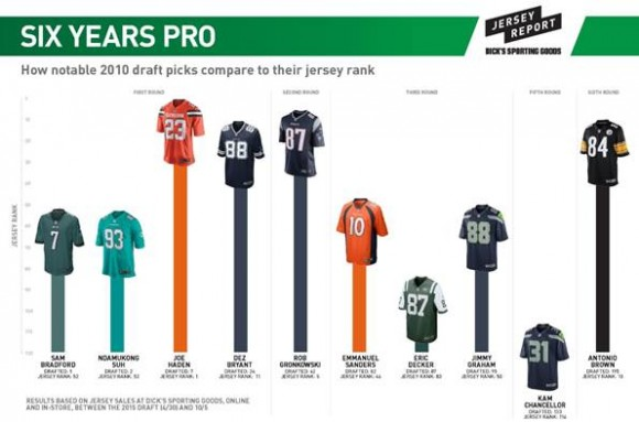 Draft Do Over | Checking-in With the 2010 NFL Draft Class & Its Jersey Sales